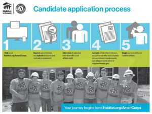 application process infographic